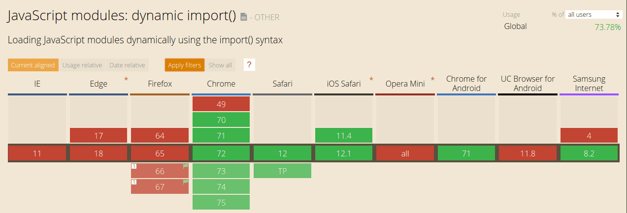 Web browsers support of dynamic imports: CanIUse