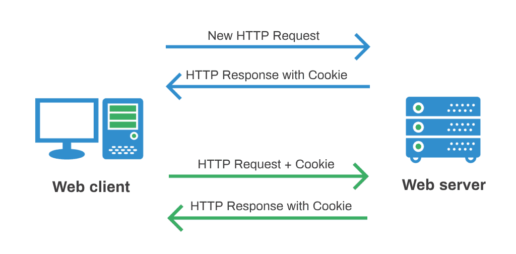 Cookie assigned by the web server and transmitted to the browser